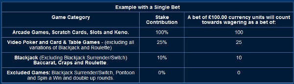 betfred-casino-game-contributions